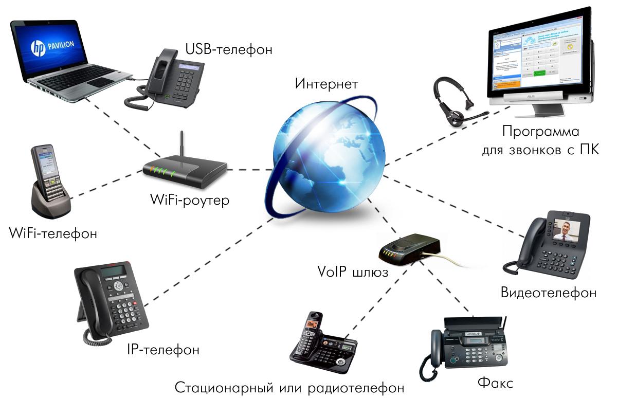 2e008bbb283 IP-телефония